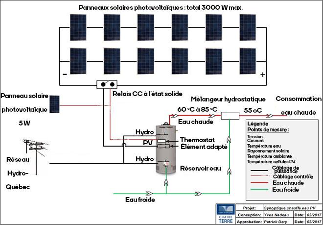 Chauffe-eau solaire photovoltaïque
