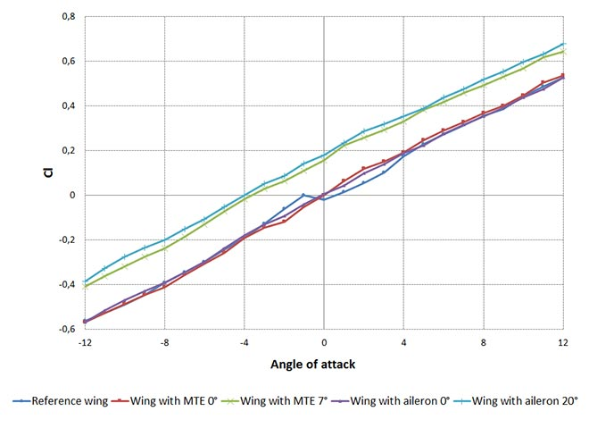 lift coefficient vs wing's angle of attack