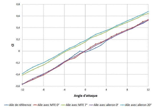 Portance vs angle d'attaque