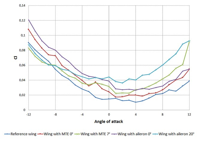 drag coefficient vs angle of attack
