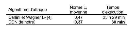 Performance de l'algorithme DDN