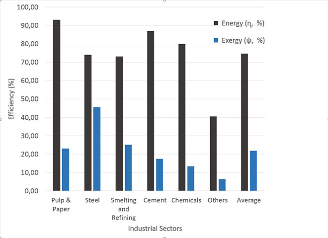 Energy and Exergy efficiencies for the main industrial sectors.