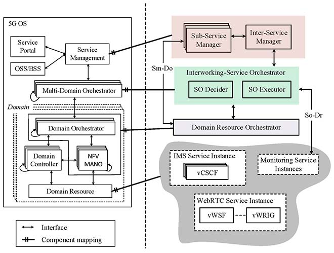 Architecture between the IP Multimedia Subsystem and the Web Real-Time Communication