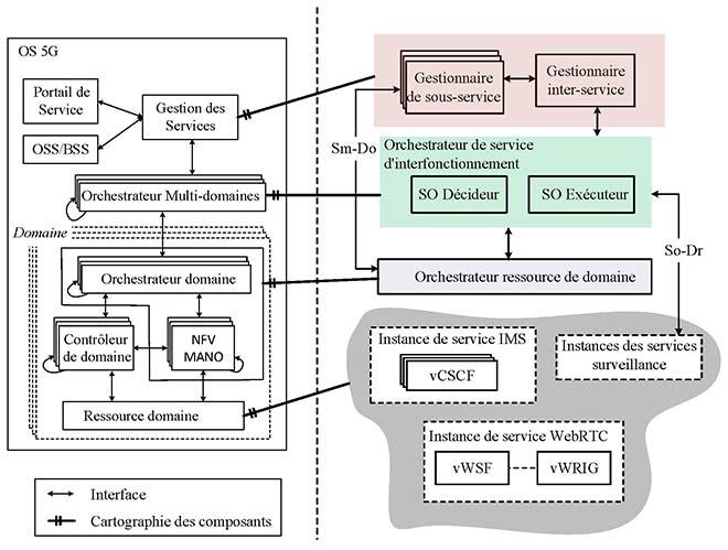 Architecture entre sous-système multimédia IP et communication web en temps réel