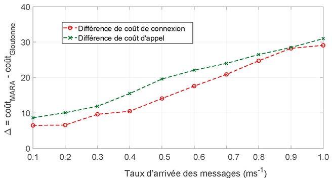 Différence de coût de connexion et d'appel entre les approches MARA et gloutonne