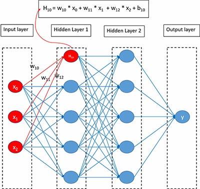 deep neural network calculations