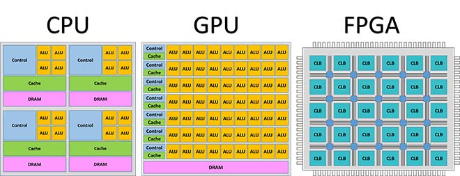 Computing Architectures: center processing units, Graphics Processing Units and Field Programming Gate Arrays