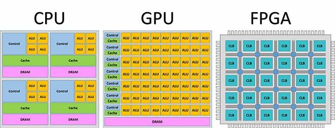 Architectures informatiques : unités centrales de traitement (CPU), processeurs graphiques (GPU) et réseaux prédiffusés programmables par l'utilisateur (FPGA)