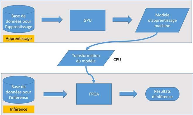 Architecture système proposée