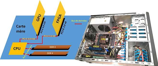 Schéma et photo du système proposé