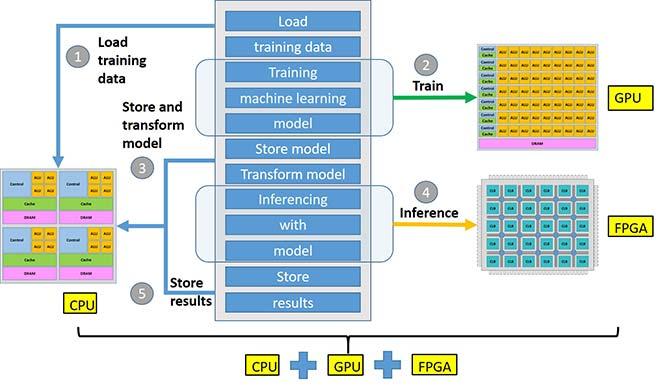 Hybrid machine learning flow