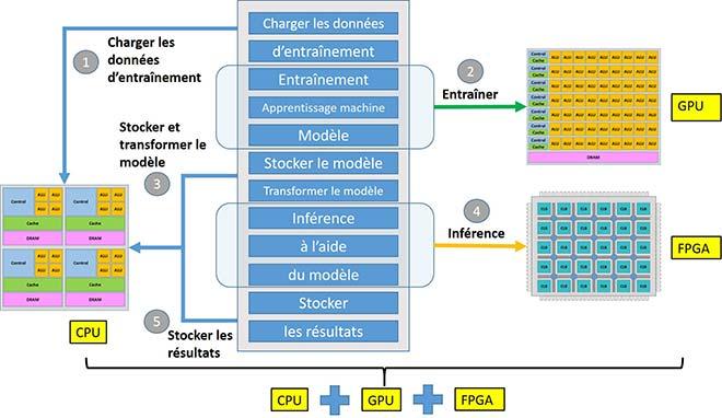 Processus hybride d'apprentissage machine