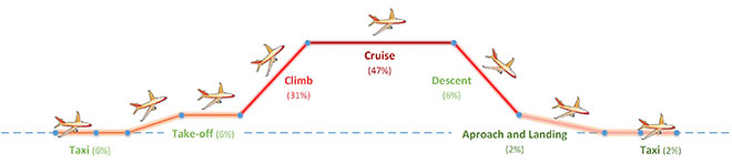 Carbon emission during flight