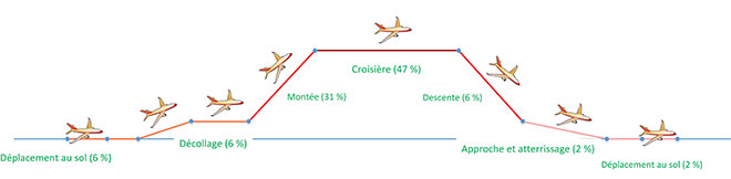Émissions de carbone durant un vol