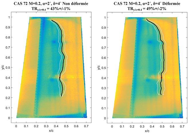 Évaluation IR du déplacement de la transition laminaire à turbulent