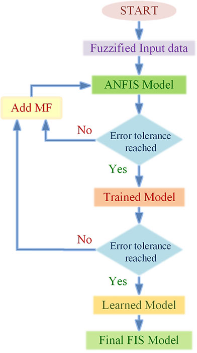 ANFIS flow chart