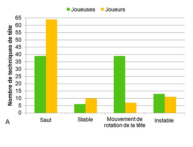Nombre d'impacts volontaires enregistrés (techniques de tête)