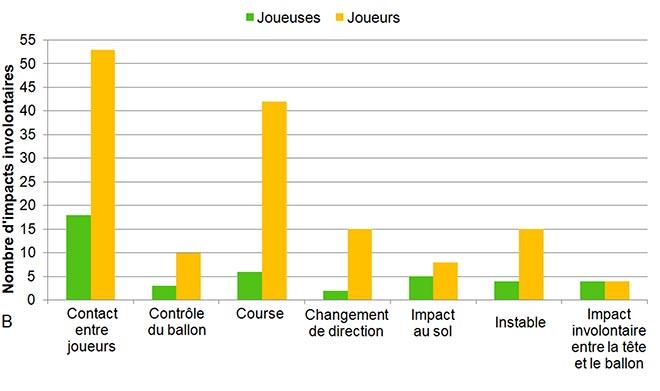 Nombre d'impacts involontaires enregistrés
