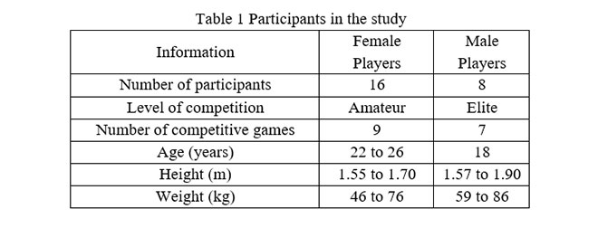 Characteristics of participants in the study of soccer-related impacts