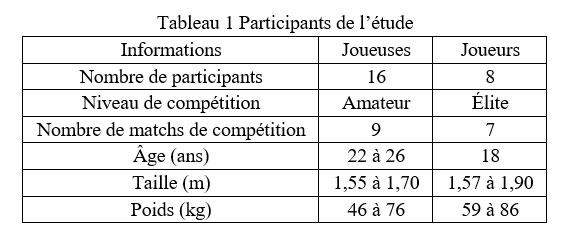 Caractéristiques des participants à l'étude des impacts liés au soccer