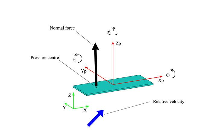 Thin plate movement according to Newton's law