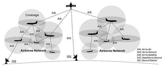Type of potential communications in an airborne network