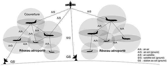 Type de communications possibles dans un réseau aéroporté