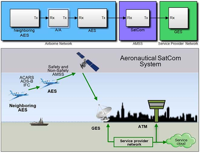 Data communication simulation in an Airborne Network