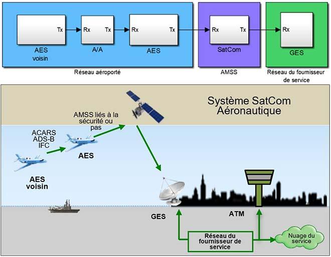 Simulation de communication de données dans un réseau aéroporté