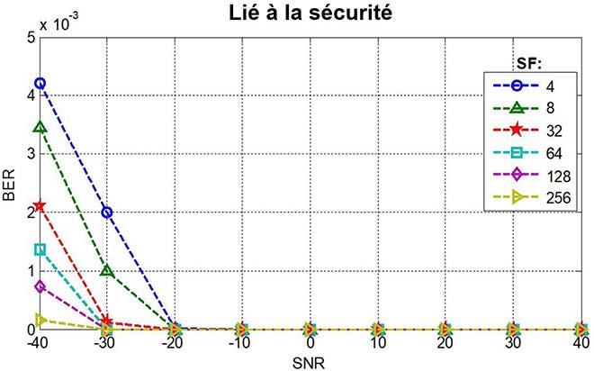 taux d'erreur sur les bits en fonction du rapport signal/bruit, services liés à la sécurité
