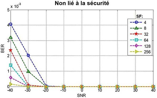 taux d'erreur sur les bits en fonction du rapport signal/bruit, services non liés à la sécurité