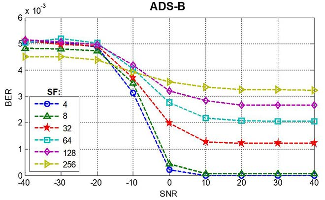 Bit error rate as a function of signal-to-noise ratio, ADS-B service