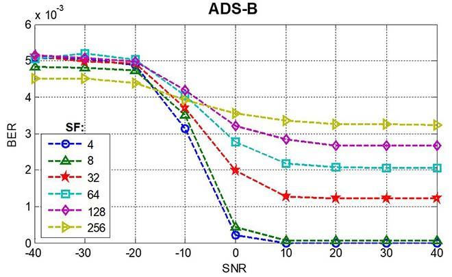 taux d'erreur sur les bits en fonction du rapport signal/bruit, service ADS-B