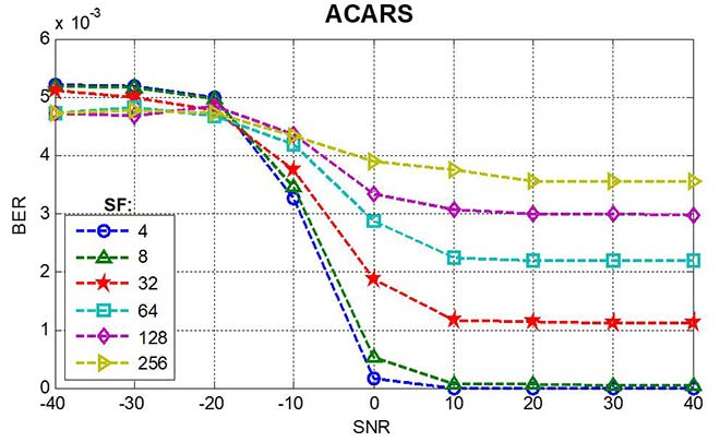 Bit error rate as a function of signal-to-noise ratio, ACARS service