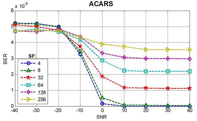 taux d'erreur sur les bits en fonction du rapport signal/bruit, Service ACARS