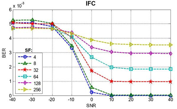 Bit error rate as a function of signal-to-noise ratio, IFC service