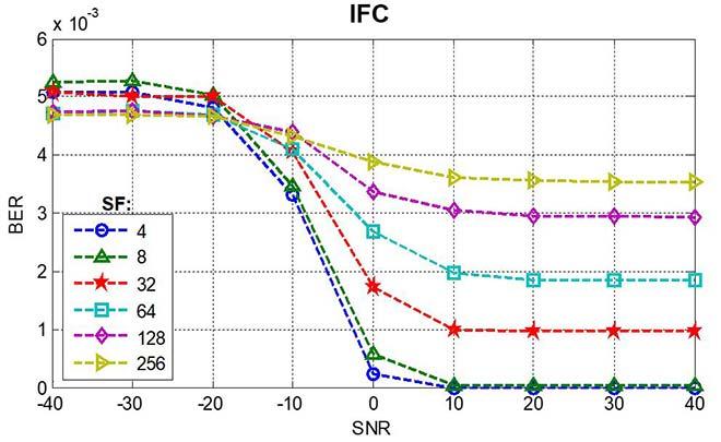 taux d'erreur sur les bits en fonction du rapport signal/bruit, service IFC