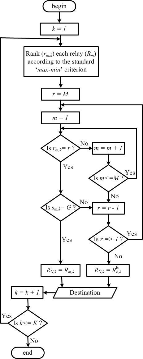 Flow diagram of the proposed N'th BRS protocol