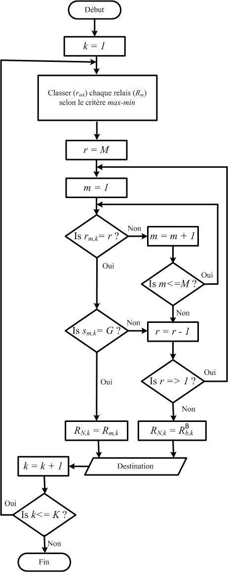 Diagramme du protocole du énième BRS proposé