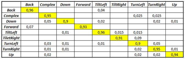 Movement classification using K-nearest neighbour method
