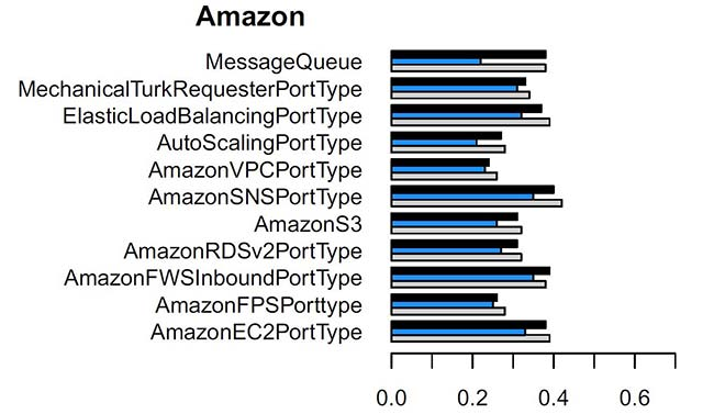 Improvement in Amazon service cohesion