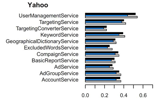 Improvement in Yahoo service cohesion