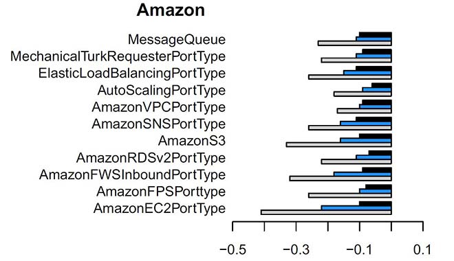 Improvement in Amazon service coupling