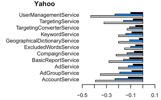 Improvement in Yahoo service coupling