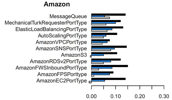 Improvement in Amazon service modularity