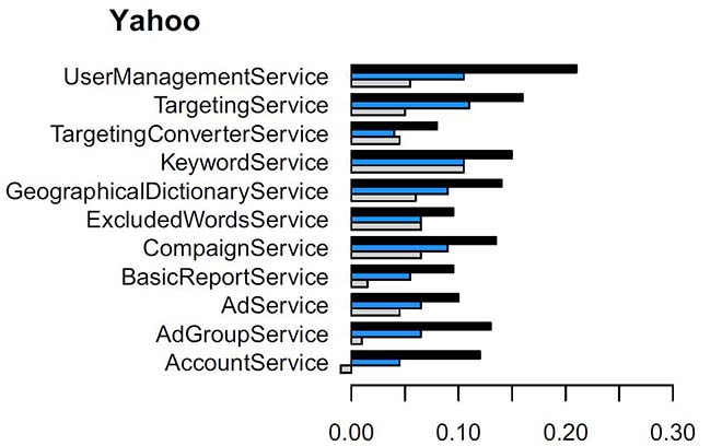Improvement in Yahoo service modularity
