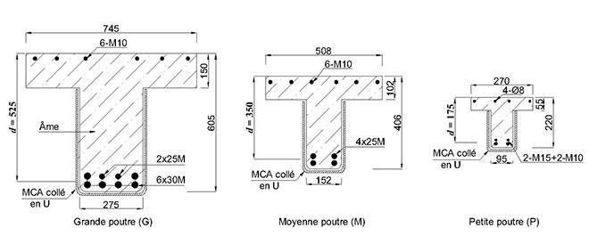 Dimensions des poutres de béton armé et renforcées en MCA