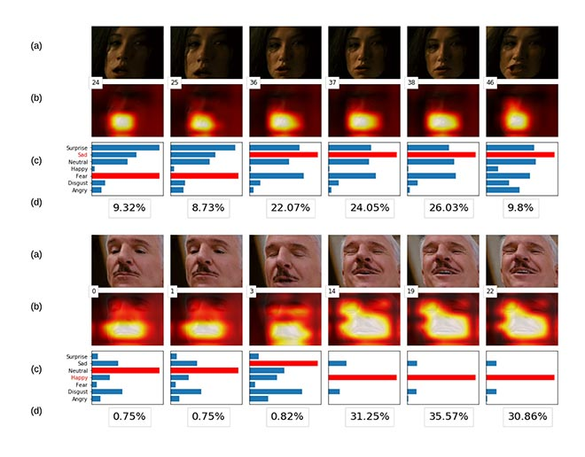 Emotion Recognition from video frames