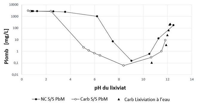 Concentration de plomb dans le lixiviat selon le pH