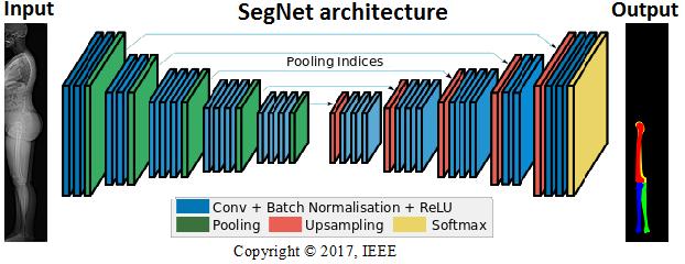 Diagram of SegNet deep learning method